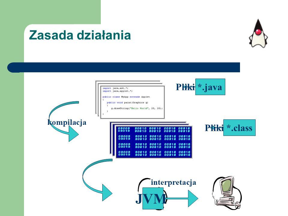 Zasada działania kompilacja JVM Pliki *.java Pliki *.class interpretacja