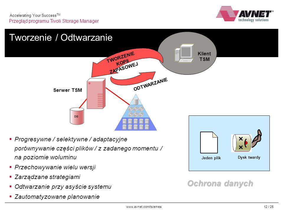 www.avnet.com/ts/emea Accelerating Your Success TM 12 / 25 Tworzenie / Odtwarzanie Progresywne / selektywne / adaptacyjne porównywanie części plików / z zadanego momentu / na poziomie woluminu Przechowywanie wielu wersji Zarządzane strategiami Odtwarzanie przy asyście systemu Zautomatyzowane planowanie Jeden plik Dysk twardy Ochrona danych TWORZENIE KOPII ZAPASOWEJ ODTWARZANIE Klient TSM Serwer TSM DB Przegląd programu Tivoli Storage Manager