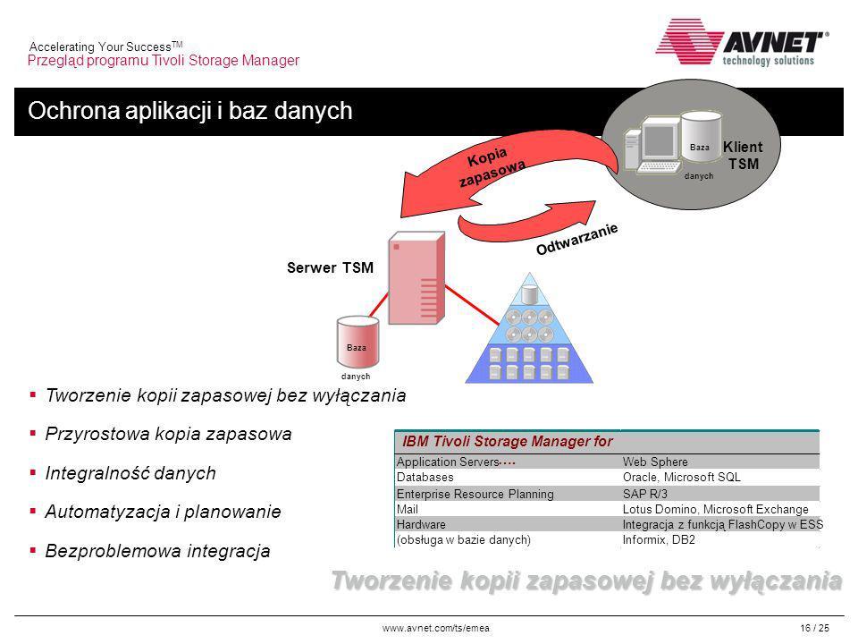 www.avnet.com/ts/emea Accelerating Your Success TM 16 / 25 Ochrona aplikacji i baz danych Przegląd programu Tivoli Storage Manager Tworzenie kopii zapasowej bez wyłączania Przyrostowa kopia zapasowa Integralność danych Automatyzacja i planowanie Bezproblemowa integracja Tworzenie kopii zapasowej bez wyłączania Serwer TSM Kopia zapasowa Odtwarzanie Klient TSM Baza danych IBM Tivoli Storage Manager for ….