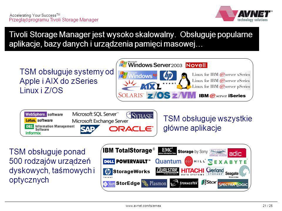 www.avnet.com/ts/emea Accelerating Your Success TM 21 / 25 Tivoli Storage Manager jest wysoko skalowalny.
