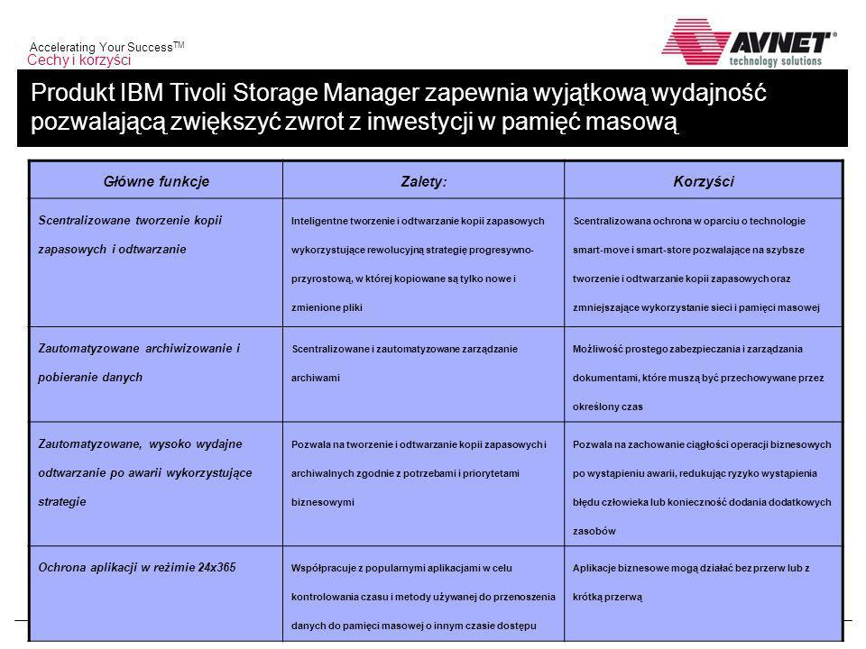 www.avnet.com/ts/emea Accelerating Your Success TM 8 / 25 Produkt IBM Tivoli Storage Manager zapewnia wyjątkową wydajność pozwalającą zwiększyć zwrot z inwestycji w pamięć masową Główne funkcjeZalety:Korzyści Scentralizowane tworzenie kopii zapasowych i odtwarzanie Inteligentne tworzenie i odtwarzanie kopii zapasowych wykorzystujące rewolucyjną strategię progresywno- przyrostową, w której kopiowane są tylko nowe i zmienione pliki Scentralizowana ochrona w oparciu o technologie smart-move i smart-store pozwalające na szybsze tworzenie i odtwarzanie kopii zapasowych oraz zmniejszające wykorzystanie sieci i pamięci masowej Zautomatyzowane archiwizowanie i pobieranie danych Scentralizowane i zautomatyzowane zarządzanie archiwami Możliwość prostego zabezpieczania i zarządzania dokumentami, które muszą być przechowywane przez określony czas Zautomatyzowane, wysoko wydajne odtwarzanie po awarii wykorzystujące strategie Pozwala na tworzenie i odtwarzanie kopii zapasowych i archiwalnych zgodnie z potrzebami i priorytetami biznesowymi Pozwala na zachowanie ciągłości operacji biznesowych po wystąpieniu awarii, redukując ryzyko wystąpienia błędu człowieka lub konieczność dodania dodatkowych zasobów Ochrona aplikacji w reżimie 24x365 Współpracuje z popularnymi aplikacjami w celu kontrolowania czasu i metody używanej do przenoszenia danych do pamięci masowej o innym czasie dostępu Aplikacje biznesowe mogą działać bez przerw lub z krótką przerwą
