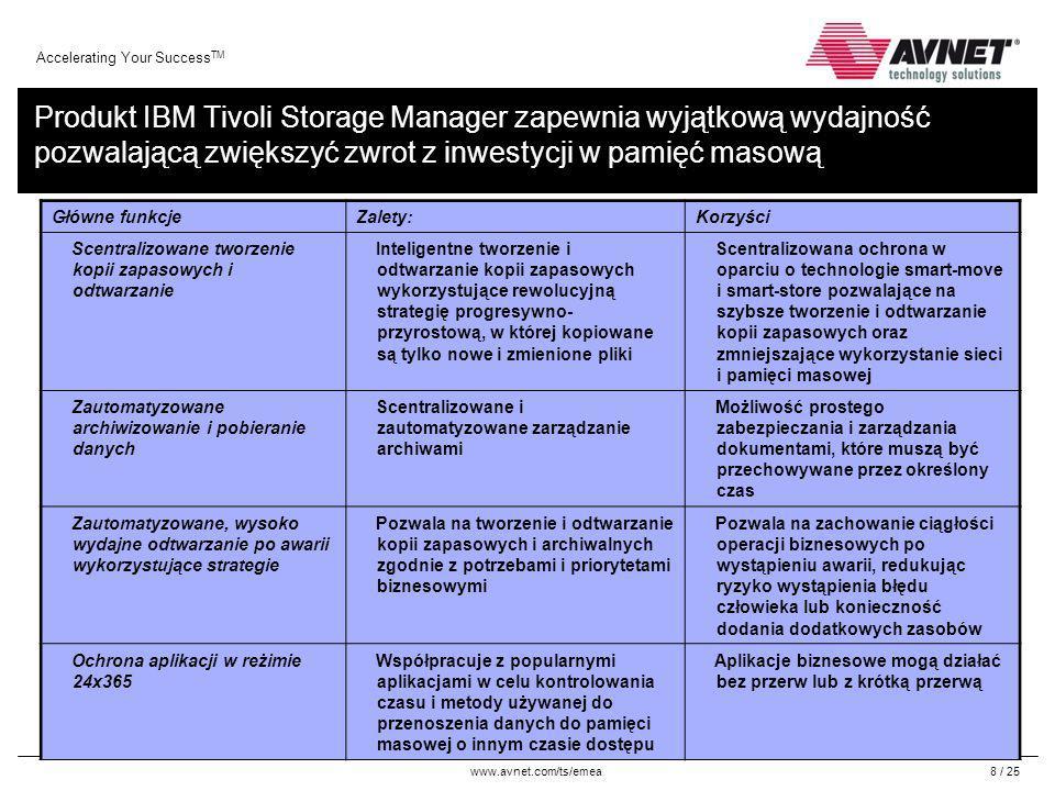 www.avnet.com/ts/emea Accelerating Your Success TM 19 / 25 Zarządzanie strategiami Przegląd programu Tivoli Storage Manager Domena 2 Serwer TSM Strategia domeny 1 Strategia kopiowania Strategia archiwiz.