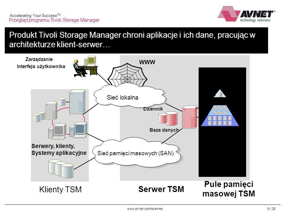 www.avnet.com/ts/emea Accelerating Your Success TM 9 / 25 Produkt Tivoli Storage Manager chroni aplikacje i ich dane, pracując w architekturze klient-serwer… Serwer TSM Pule pamięci masowej TSM Klienty TSM Zarządzanie Interfejs użytkownika w pamięci masowej Sieć lokalna Sieć pamięci masowych (SAN) WWW Serwery, klienty, Systemy aplikacyjne Baza danych Repozytorium Dziennik Przegląd programu Tivoli Storage Manager