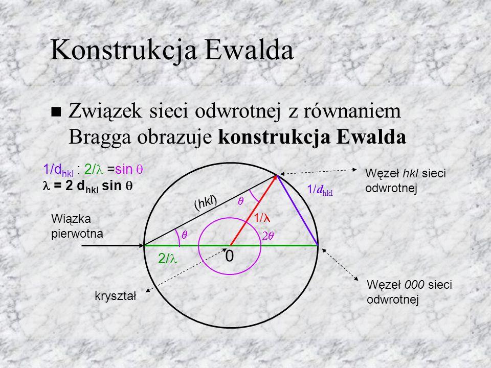 Konstrukcja Ewalda Związek sieci odwrotnej z równaniem Bragga obrazuje konstrukcja Ewalda 0 kryształ Węzeł 000 sieci odwrotnej 1/ d hkl 1/ Węzeł hkl sieci odwrotnej Wiązka pierwotna 1/d hkl : 2/ =sin = 2 d hkl sin 2/ (hkl)