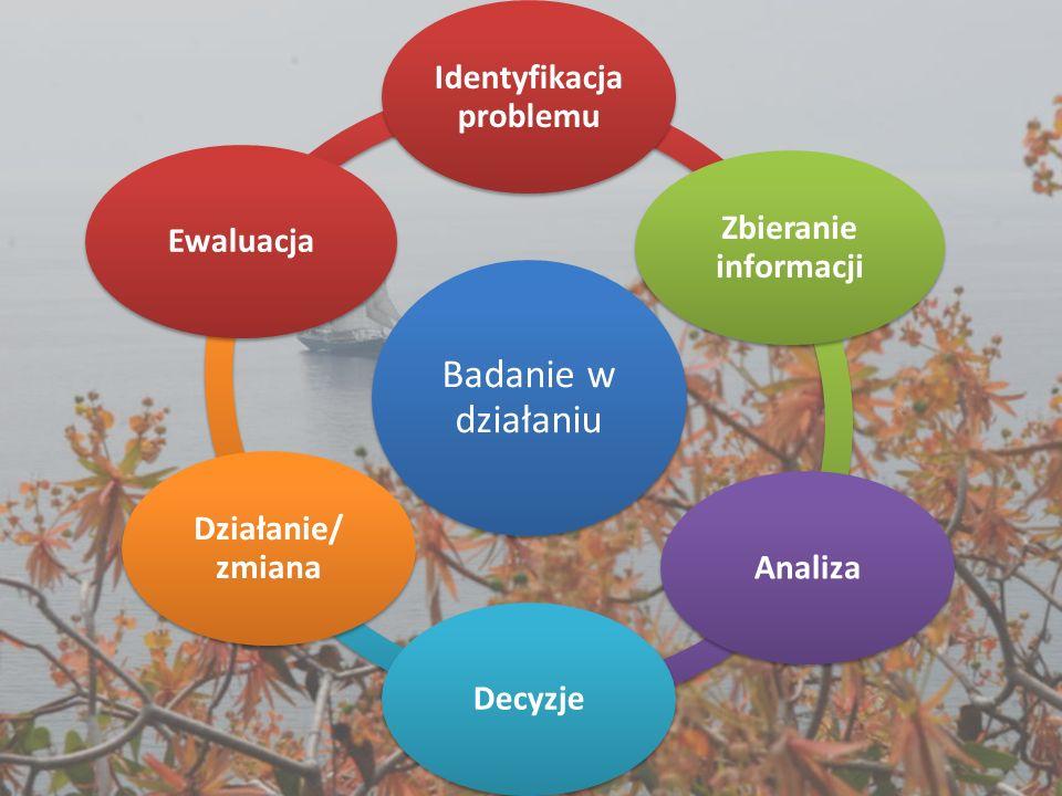 Badanie w działaniu Identyfikacja problemu Zbieranie informacji AnalizaDecyzje Działanie/ zmiana Ewaluacja