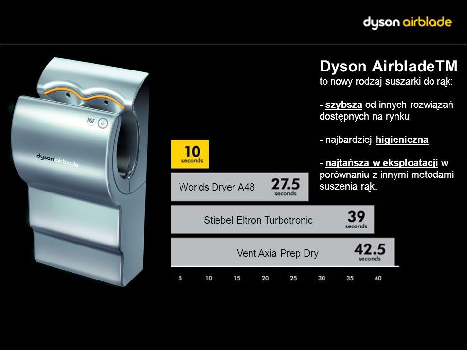 Dyson AirbladeTM to nowy rodzaj suszarki do rąk: - szybsza od innych rozwiązań dostępnych na rynku - najbardziej higieniczna - najtańsza w eksploatacj