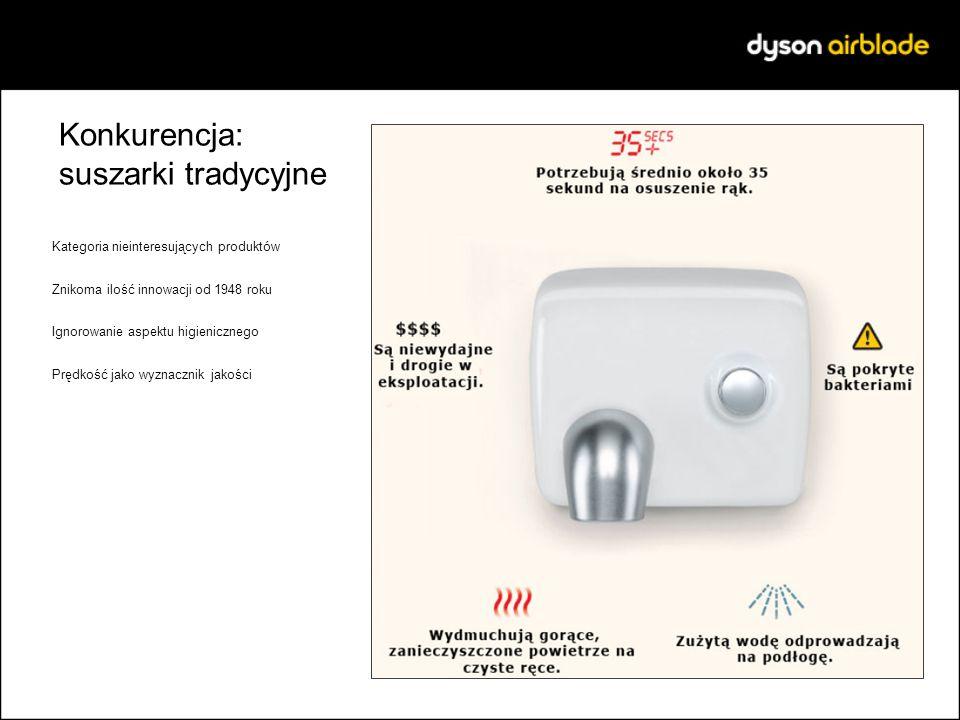 Konkurencja: suszarki tradycyjne Kategoria nieinteresujących produktów Znikoma ilość innowacji od 1948 roku Ignorowanie aspektu higienicznego Prędkość