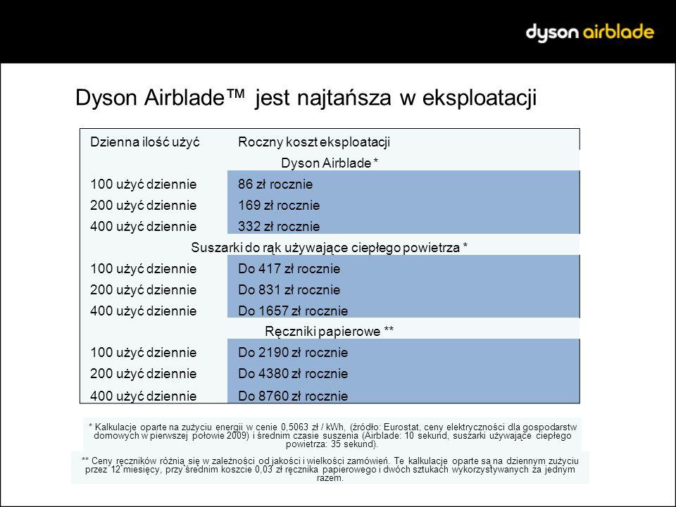 Dyson Airblade jest najtańsza w eksploatacji Dzienna ilość użyć Roczny koszt eksploatacji Dyson Airblade * 100 użyć dziennie 86 zł rocznie 200 użyć dz