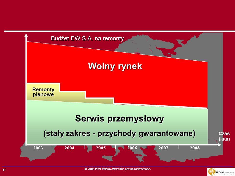 17 © 2005 PDM Polska. Wszelkie prawa zastrzeżone. Czas (lata) Remonty planowe Wolny rynek Budżet EW S.A. na remonty Serwis przemysłowy (stały zakres -