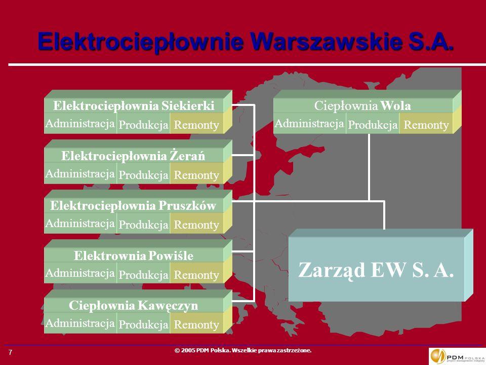 7 © 2005 PDM Polska. Wszelkie prawa zastrzeżone. Elektrociepłownie Warszawskie S.A. Administracja Produkcja Administracja Produkcja Administracja Prod
