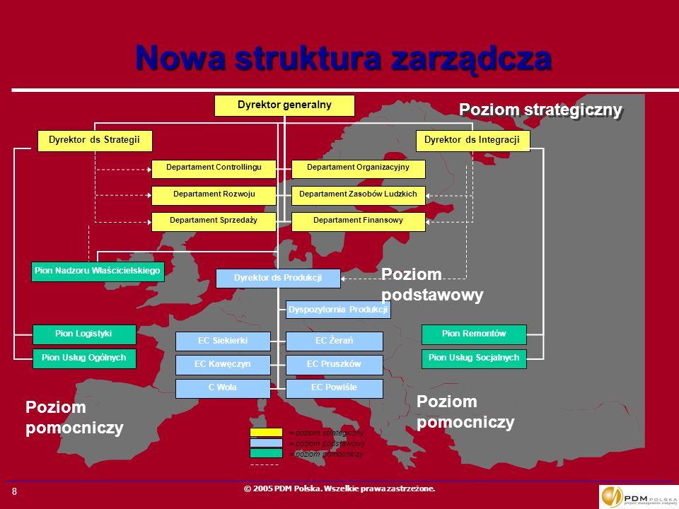 8 © 2005 PDM Polska. Wszelkie prawa zastrzeżone. Nowa struktura zarządcza Departament ControllinguDepartament Organizacyjny Departament RozwojuDeparta