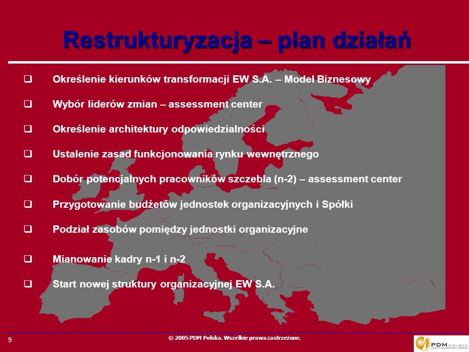 9 © 2005 PDM Polska. Wszelkie prawa zastrzeżone. Określenie kierunków transformacji EW S.A. – Model Biznesowy Wybór liderów zmian – assessment center