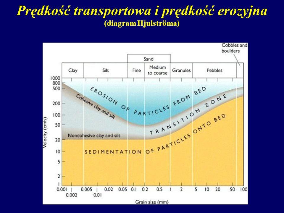 Prędkość transportowa i prędkość erozyjna (diagram Hjulströma)