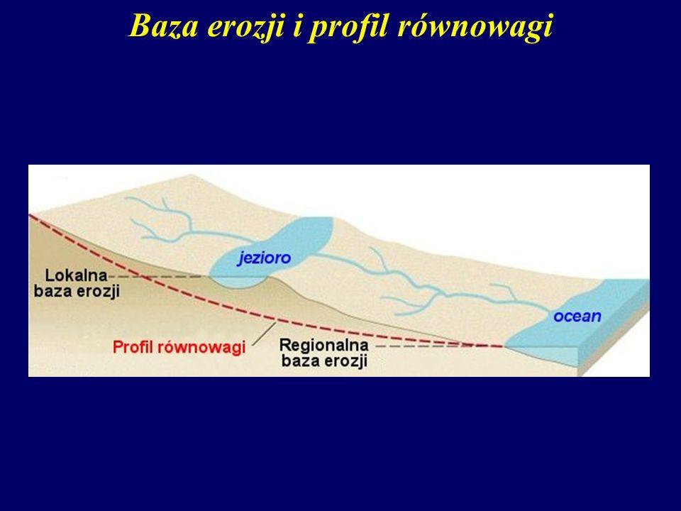 Baza erozji i profil równowagi