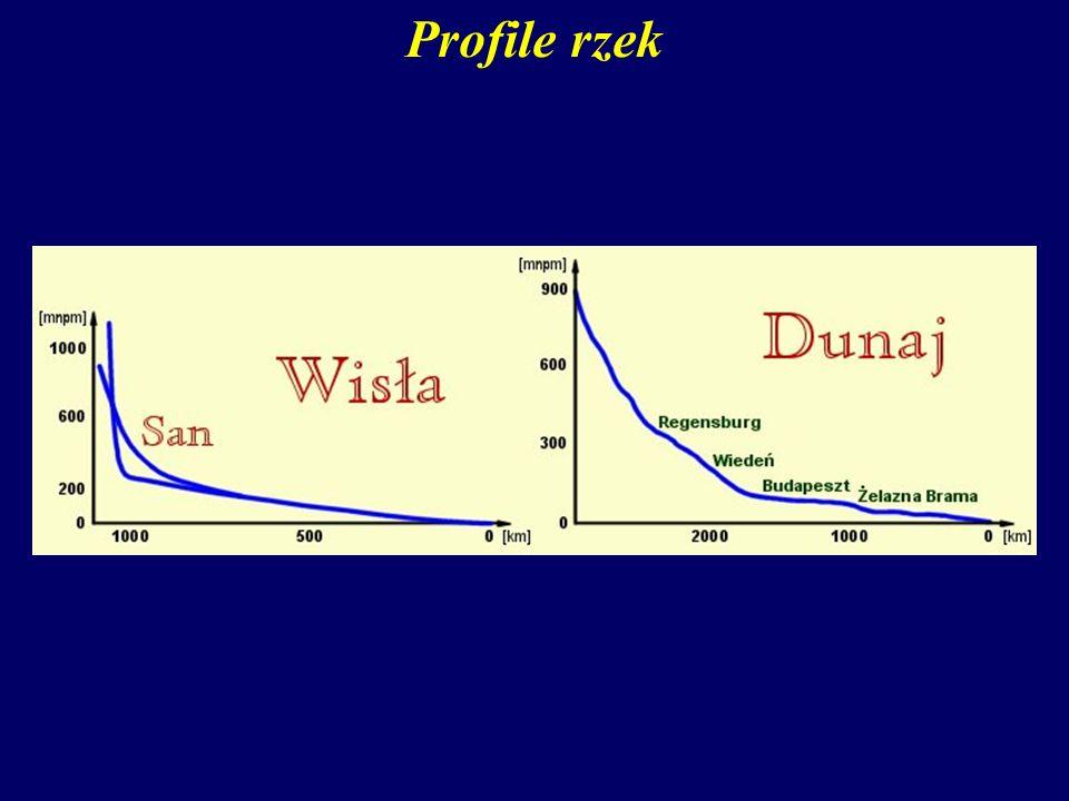 Profile rzek