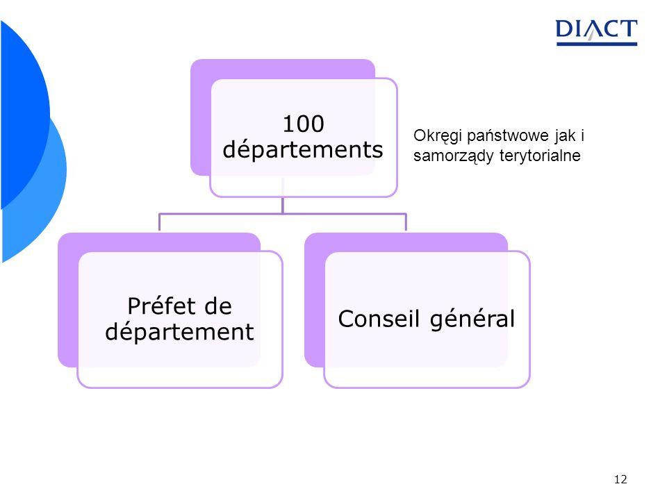 12 100 départements Préfet de département Conseil général Okręgi państwowe jak i samorządy terytorialne