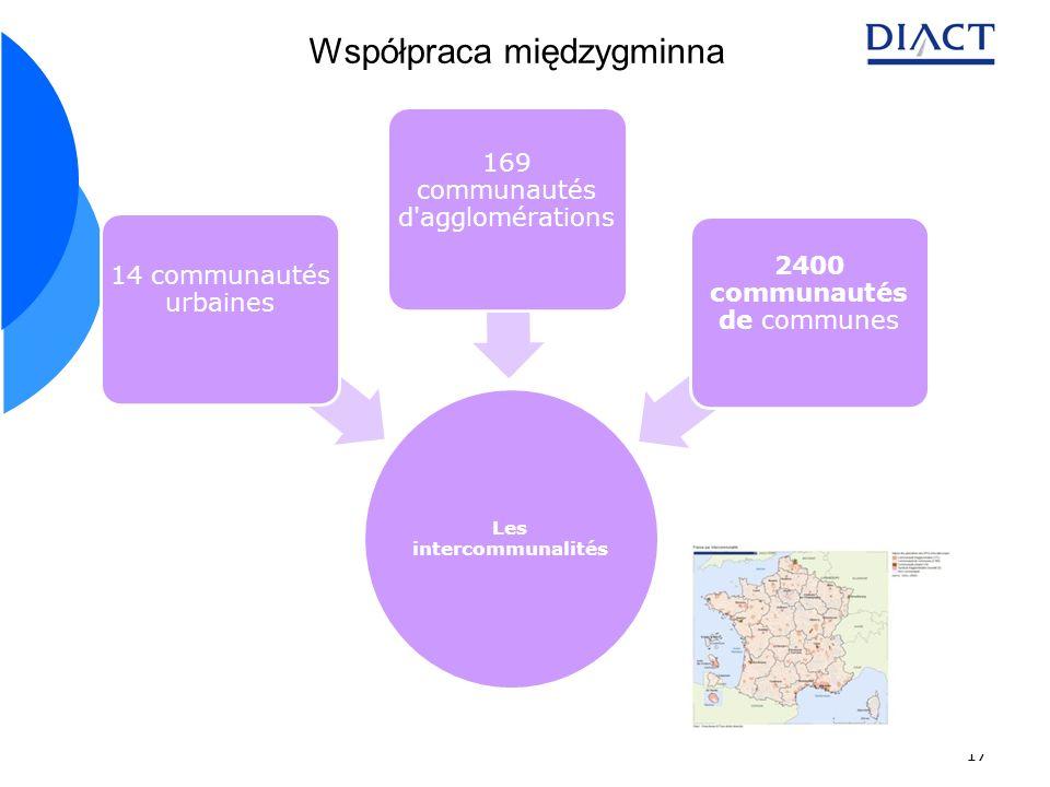17 Les intercommunalités 14 communautés urbaines 169 communautés d'agglomérations 2400 communautés de communes Współpraca międzygminna