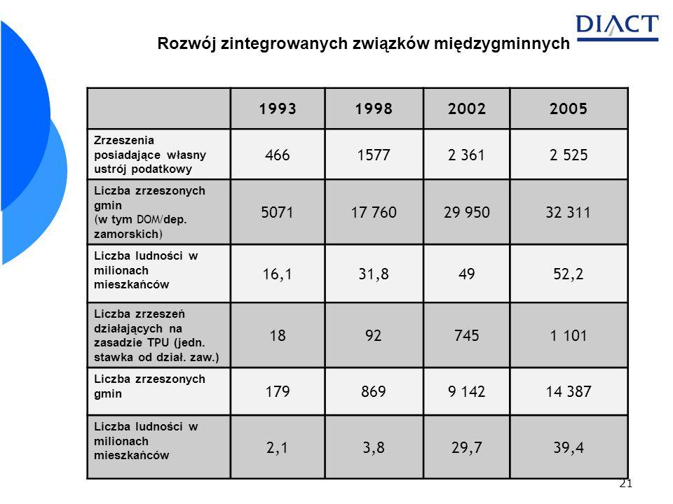 21 Rozwój zintegrowanych związków międzygminnych 1993199820022005 Zrzeszenia posiadające własny ustrój podatkowy 46615772 3612 525 Liczba zrzeszonych gmin ( w tym DOM /dep.