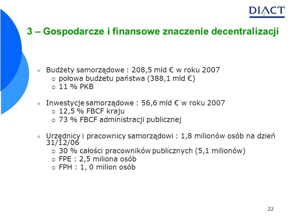 22 3 – Gospodarcze i finansowe znaczenie decentralizacji Budżety samorządowe : 208,5 mld w roku 2007 połowa budżetu państwa (388,1 mld ) 11 % PKB Inwestycje samorządowe : 56,6 mld w roku 2007 12,5 % FBCF kraju 73 % FBCF administracji publicznej Urzędnicy i pracownicy samorządowi : 1,8 milionów osób na dzień 31/12/06 30 % całości pracowników publicznych (5,1 milionów) FPE : 2,5 miliona osób FPH : 1, 0 milion osób