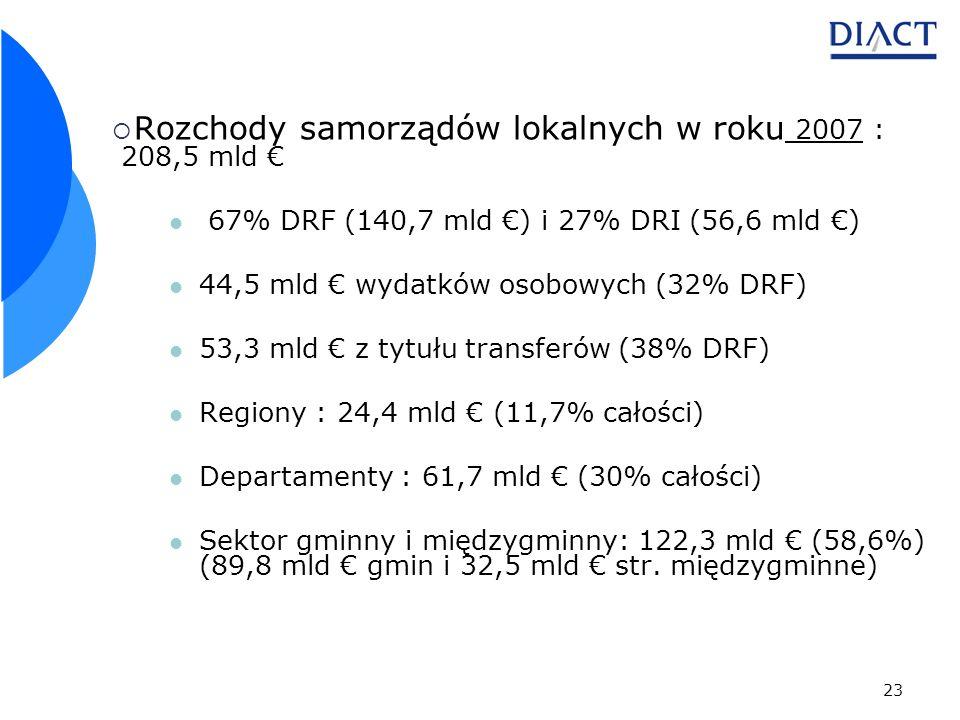 23 Rozchody samorządów lokalnych w roku 2007 : 208,5 mld 67% DRF (140,7 mld ) i 27% DRI (56,6 mld ) 44,5 mld wydatków osobowych (32% DRF) 53,3 mld z tytułu transferów (38% DRF) Regiony : 24,4 mld (11,7% całości) Departamenty : 61,7 mld (30% całości) Sektor gminny i międzygminny: 122,3 mld (58,6%) (89,8 mld gmin i 32,5 mld str.