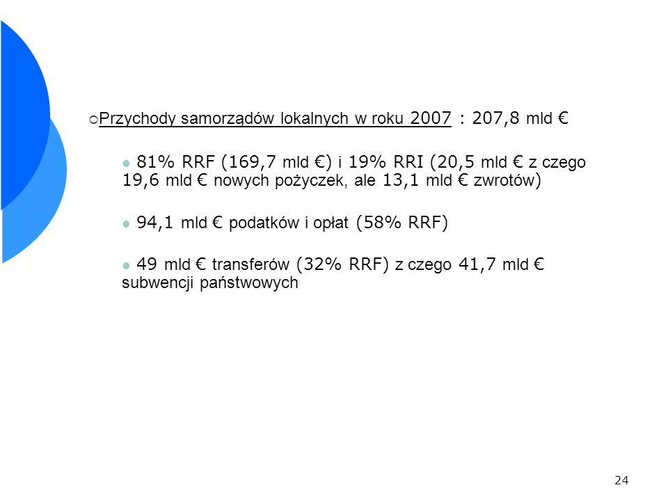 24 Przychody samorządów lokalnych w roku 2007 : 207,8 mld 81% RRF (169,7 mld ) i 19% RRI (20,5 mld z czego 19,6 mld nowych pożyczek, ale 13,1 mld zwrotów ) 94,1 mld podatków i opłat (58% RRF) 49 mld transferów (32% RRF) z czego 41,7 mld subwencji państwowych
