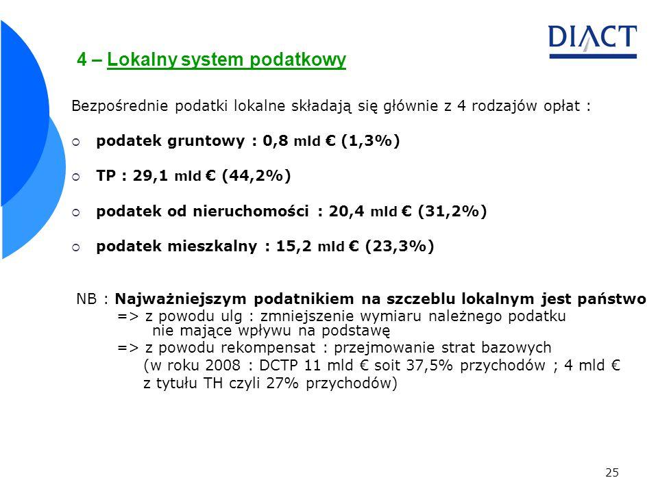 25 4 – Lokalny system podatkowy Bezpośrednie podatki lokalne składają się głównie z 4 rodzajów opłat : podatek gruntowy : 0,8 mld (1,3%) TP : 29,1 mld (44,2%) podatek od nieruchomości : 20,4 mld (31,2%) podatek mieszkalny : 15,2 mld (23,3%) NB : Najważniejszym podatnikiem na szczeblu lokalnym jest państwo => z powodu ulg : zmniejszenie wymiaru należnego podatku nie mające wpływu na podstawę => z powodu rekompensat : przejmowanie strat bazowych (w roku 2008 : DCTP 11 mld soit 37,5% przychodów ; 4 mld z tytułu TH czyli 27% przychodów)