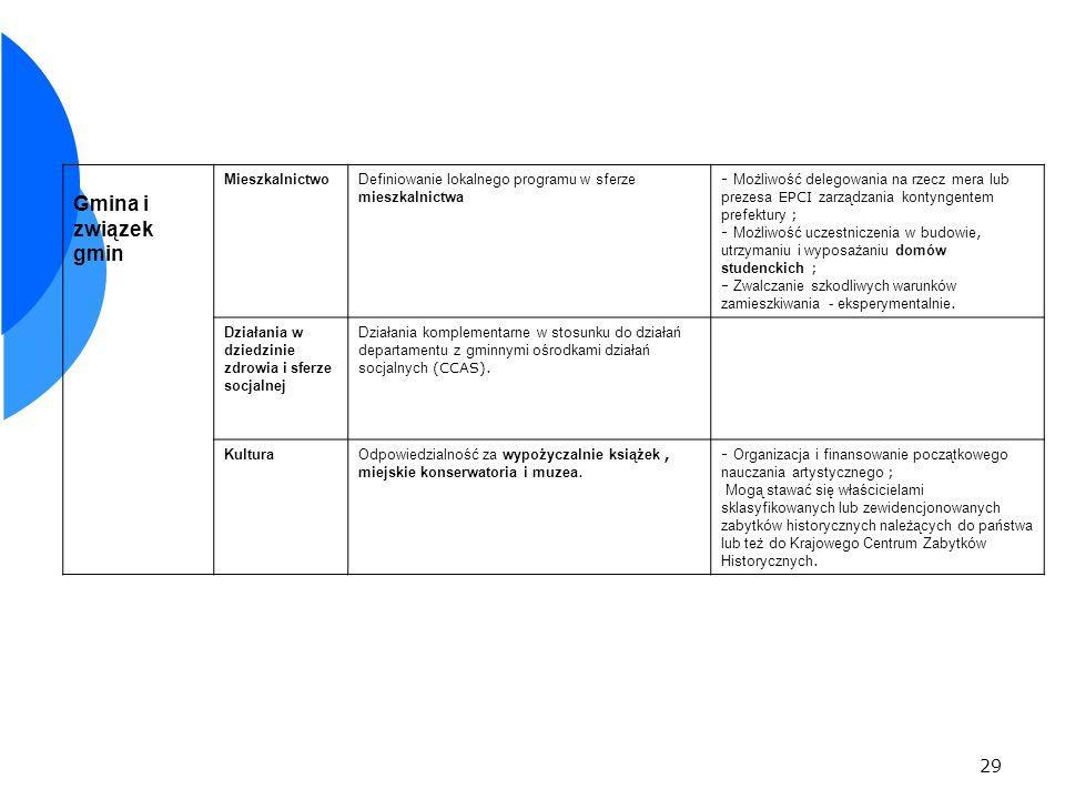 29 Gmina i związek gmin MieszkalnictwoDefiniowanie lokalnego programu w sferze mieszkalnictwa - Możliwość delegowania na rzecz mera lub prezesa EPCI zarządzania kontyngentem prefektury ; - Możliwość uczestniczenia w budowie, utrzymaniu i wyposażaniu domów studenckich ; Zwalczanie szkodliwych warunków zamieszkiwania - eksperymentalnie.