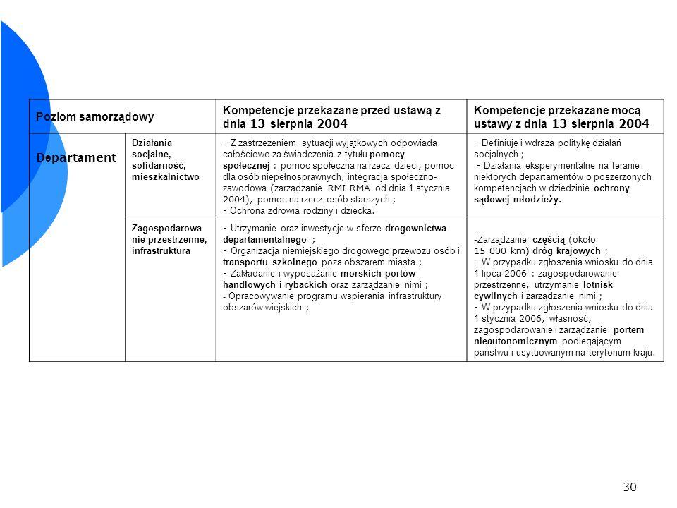 30 Poziom samorządowy Kompetencje przekazane przed ustawą z dnia 13 sierpnia 2004 Kompetencje przekazane mocą ustawy z dnia 13 sierpnia 2004 D e part a ment Działania socjalne, solidarność, mieszkalnictwo - Z zastrzeżeniem sytuacji wyjątkowych odpowiada całościowo za świadczenia z tytułu pomocy społecznej : pomoc społeczna na rzecz dzieci, pomoc dla osób niepełnosprawnych, integracja społeczno- zawodowa ( zarządzanie RMI-RMA od dnia 1 stycznia 2004), pomoc na rzecz osób starszych ; - Ochrona zdrowia rodziny i dziecka.