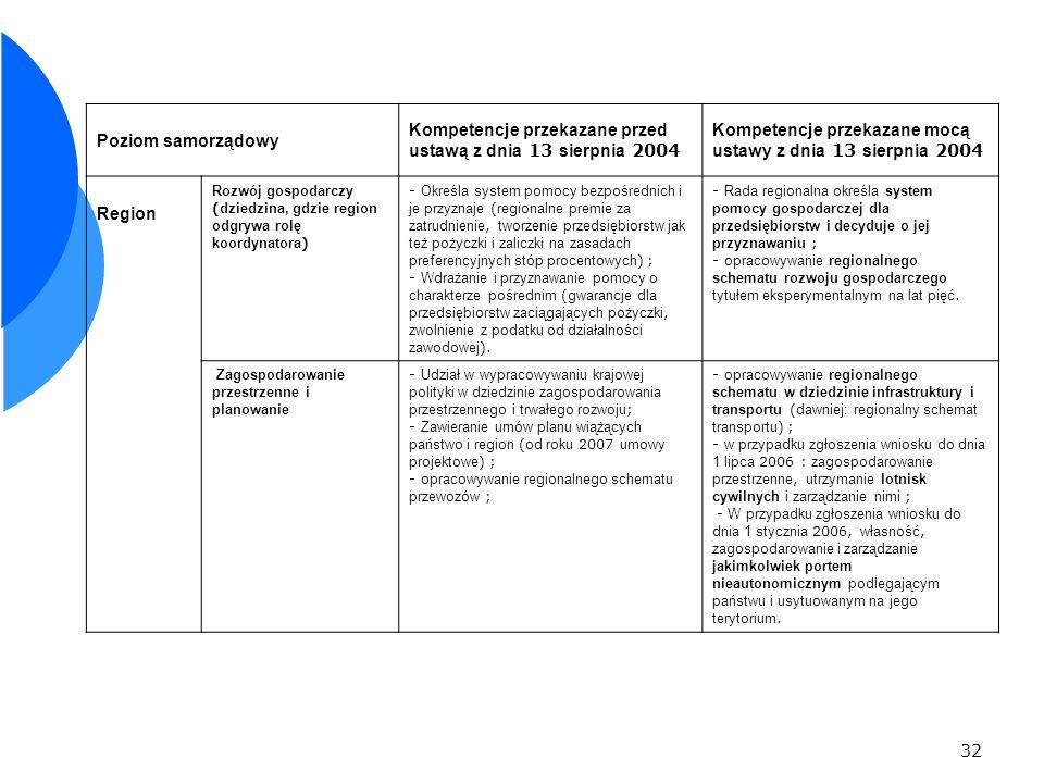 32 Poziom samorządowy Kompetencje przekazane przed ustawą z dnia 13 sierpnia 2004 Kompetencje przekazane mocą ustawy z dnia 13 sierpnia 2004 Region Rozwój gospodarczy ( dziedzina, gdzie region odgrywa rolę koordynatora ) - Określa system pomocy bezpośrednich i je przyznaje ( regionalne premie za zatrudnienie, tworzenie przedsiębiorstw jak też pożyczki i zaliczki na zasadach preferencyjnych stóp procentowych ) ; - Wdrażanie i przyznawanie pomocy o charakterze pośrednim ( gwarancje dla przedsiębiorstw zaciągających pożyczki, zwolnienie z podatku od działalności zawodowej ).
