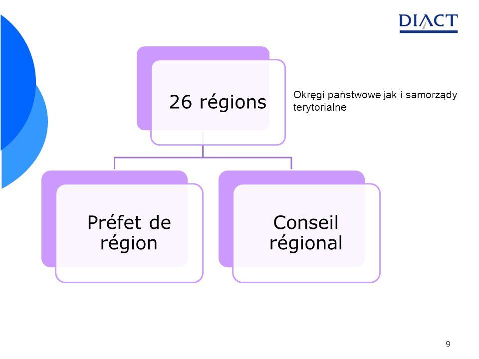 9 26 régions Préfet de région Conseil régional Okręgi państwowe jak i samorządy terytorialne