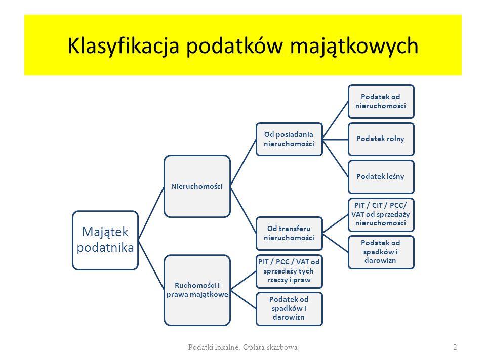 Klasyfikacja podatków majątkowych Majątek podatnika Nieruchomości Od posiadania nieruchomości Podatek od nieruchomości Podatek rolnyPodatek leśny Od transferu nieruchomości PIT / CIT / PCC/ VAT od sprzedaży nieruchomości Podatek od spadków i darowizn Ruchomości i prawa majątkowe PIT / PCC / VAT od sprzedaży tych rzeczy i praw Podatek od spadków i darowizn Podatki lokalne.