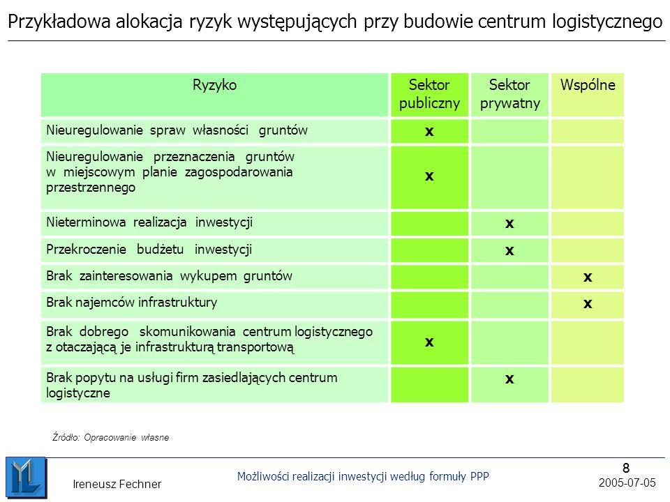 88 Możliwości realizacji inwestycji według formuły PPP 2005-07-05 Ireneusz Fechner Przykładowa alokacja ryzyk występujących przy budowie centrum logistycznego RyzykoSektor publiczny Sektor prywatny Wspólne Nieuregulowanie spraw własności gruntów x Nieuregulowanie przeznaczenia gruntów w miejscowym planie zagospodarowania przestrzennego x Nieterminowa realizacja inwestycji x Przekroczenie budżetu inwestycji x Brak zainteresowania wykupem gruntów x Brak najemców infrastruktury x Brak dobrego skomunikowania centrum logistycznego z otaczającą je infrastrukturą transportową x Brak popytu na usługi firm zasiedlających centrum logistyczne x Źródło: Opracowanie własne