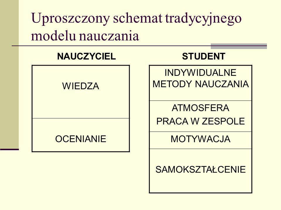 Uproszczony schemat tradycyjnego modelu nauczania NAUCZYCIELSTUDENT WIEDZA OCENIANIE INDYWIDUALNE METODY NAUCZANIA ATMOSFERA PRACA W ZESPOLE MOTYWACJA
