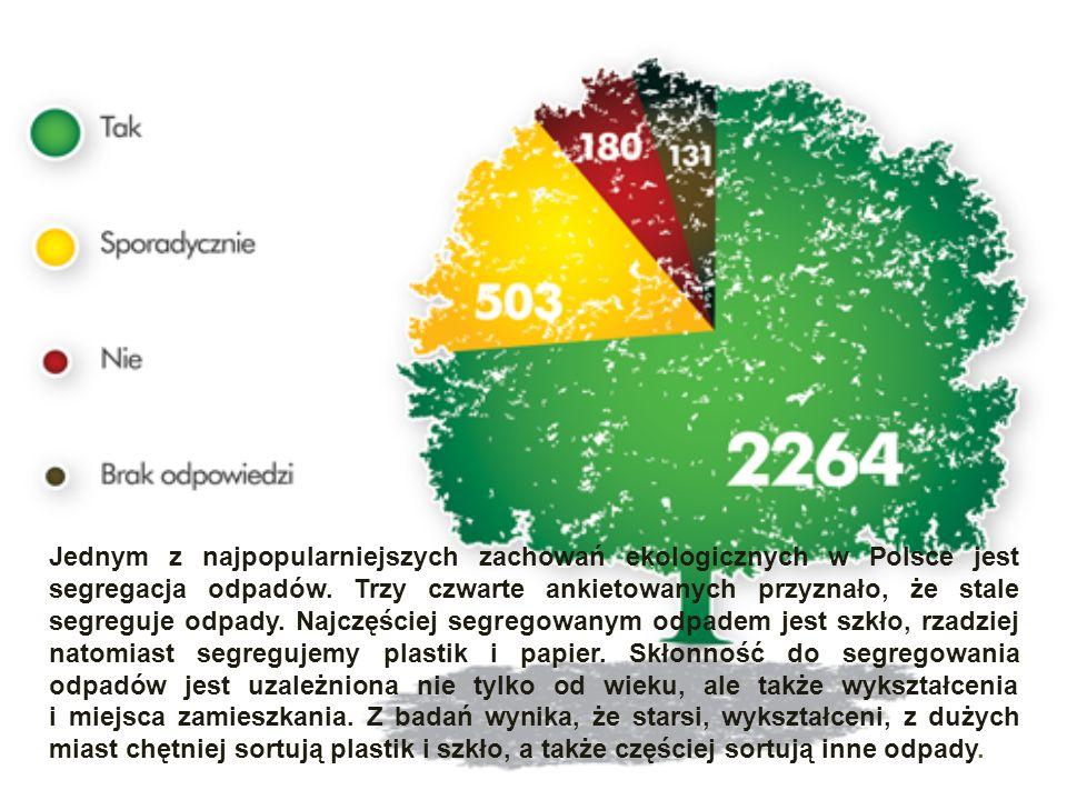 Jednym z najpopularniejszych zachowań ekologicznych w Polsce jest segregacja odpadów. Trzy czwarte ankietowanych przyznało, że stale segreguje odpady.