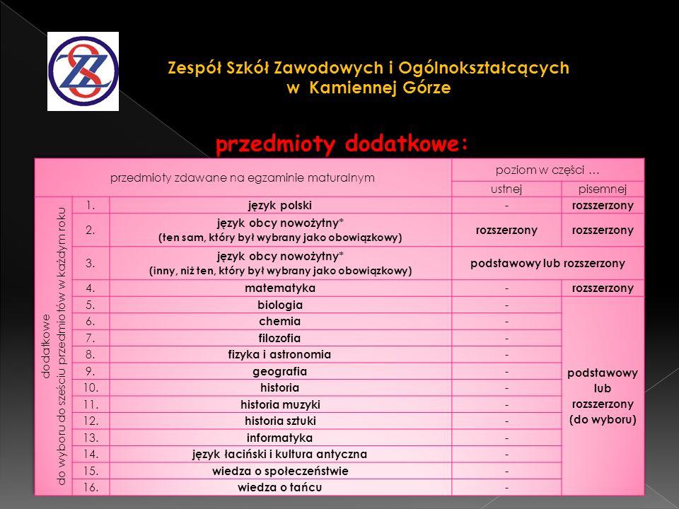 przedmioty dodatkowe: Zespół Szkół Zawodowych i Ogólnokształcących w Kamiennej Górze