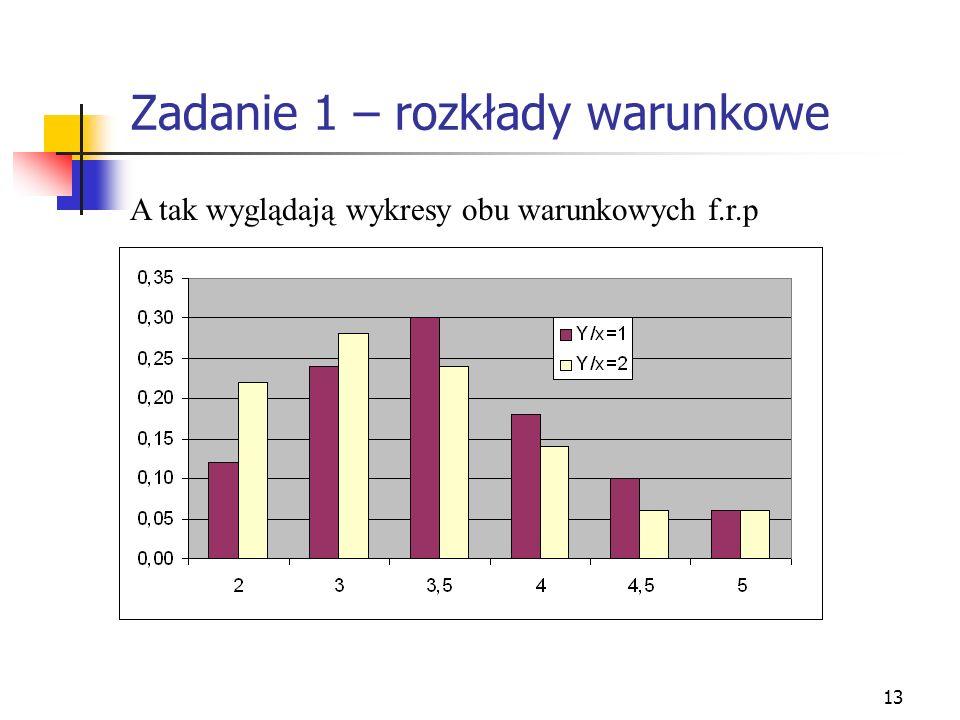 13 Zadanie 1 – rozkłady warunkowe A tak wyglądają wykresy obu warunkowych f.r.p