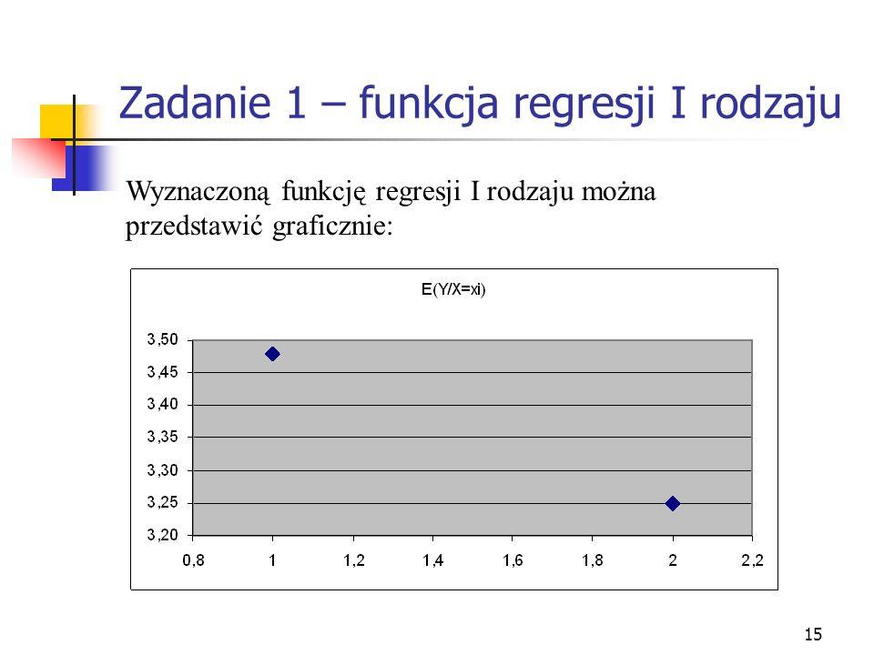 15 Zadanie 1 – funkcja regresji I rodzaju Wyznaczoną funkcję regresji I rodzaju można przedstawić graficznie: