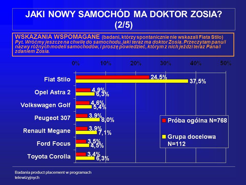 Badania product placement w programach telewizyjnych JAKI NOWY SAMOCHÓD MA DOKTOR ZOSIA.