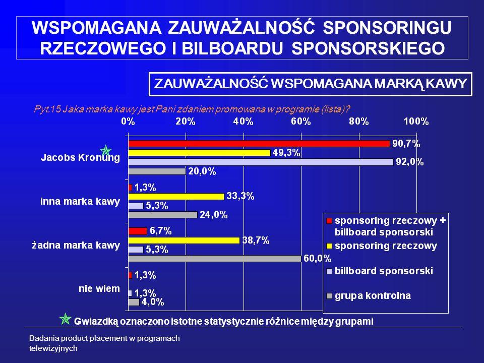 Badania product placement w programach telewizyjnych WSPOMAGANA ZAUWAŻALNOŚĆ SPONSORINGU RZECZOWEGO I BILBOARDU SPONSORSKIEGO ZAUWAŻALNOŚĆ WSPOMAGANA MARKĄ KAWY Pyt.