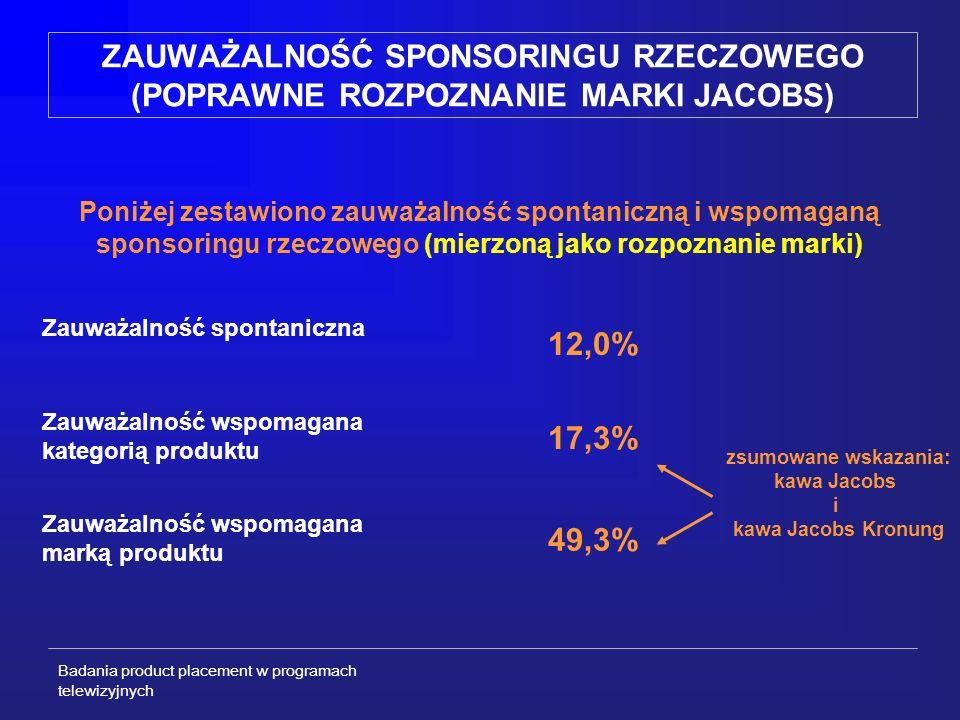 Badania product placement w programach telewizyjnych ZAUWAŻALNOŚĆ SPONSORINGU RZECZOWEGO (POPRAWNE ROZPOZNANIE MARKI JACOBS) Poniżej zestawiono zauważalność spontaniczną i wspomaganą sponsoringu rzeczowego (mierzoną jako rozpoznanie marki) Zauważalność spontaniczna 12,0% Zauważalność wspomagana kategorią produktu 17,3% Zauważalność wspomagana marką produktu 49,3% zsumowane wskazania: kawa Jacobs i kawa Jacobs Kronung