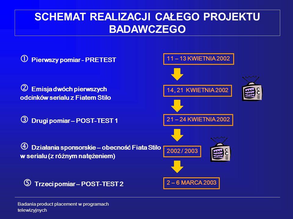 Badania product placement w programach telewizyjnych CZY DOKTOR ZOSIA MA NOWY SAMOCHÓD.