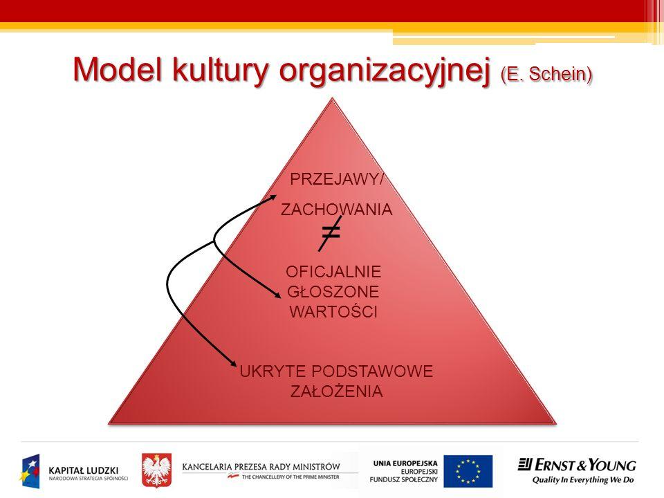 PRZEJAWY/ ZACHOWANIA OFICJALNIE GŁOSZONE WARTOŚCI UKRYTE PODSTAWOWE ZAŁOŻENIA = Model kultury organizacyjnej (E. Schein)