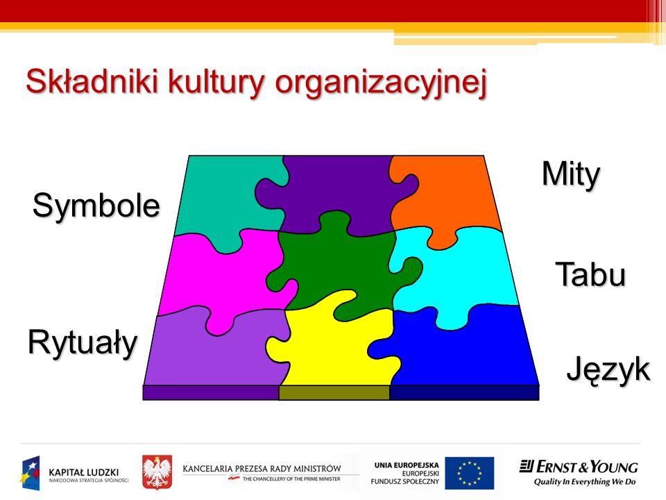 Składniki kultury organizacyjnej Symbole Rytuały Język Mity Tabu