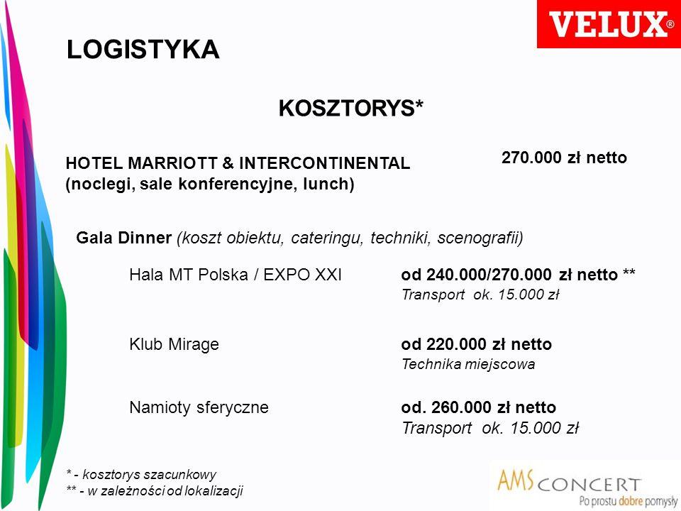 KOSZTORYS* HOTEL MARRIOTT & INTERCONTINENTAL (noclegi, sale konferencyjne, lunch) Hala MT Polska / EXPO XXI Klub Mirage Namioty sferyczne 270.000 zł n