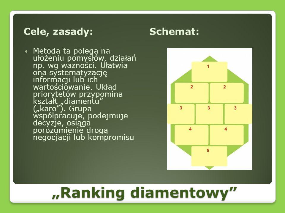 Ranking diamentowy Cele, zasady:Schemat: Metoda ta polega na ułożeniu pomysłów, działań np. wg ważności. Ułatwia ona systematyzację informacji lub ich