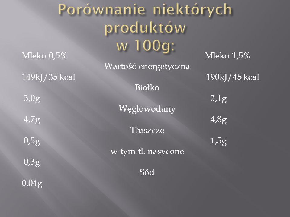 Mleko 0,5% Mleko 1,5% Wartość energetyczna 149kJ/35 kcal 190kJ/45 kcal Białko 3,0g 3,1g Węglowodany 4,7g 4,8g Tłuszcze 0,5g 1,5g w tym tł. nasycone 0,