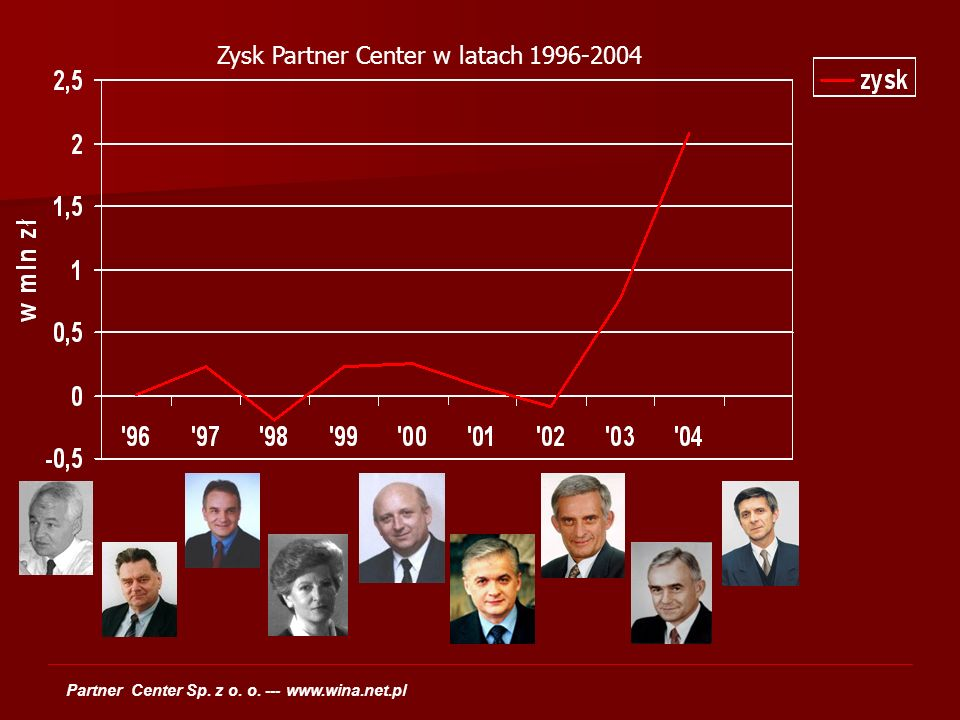 Partner Center Sp. z o. o. --- www.wina.net.pl Zysk Partner Center w latach 1996-2004