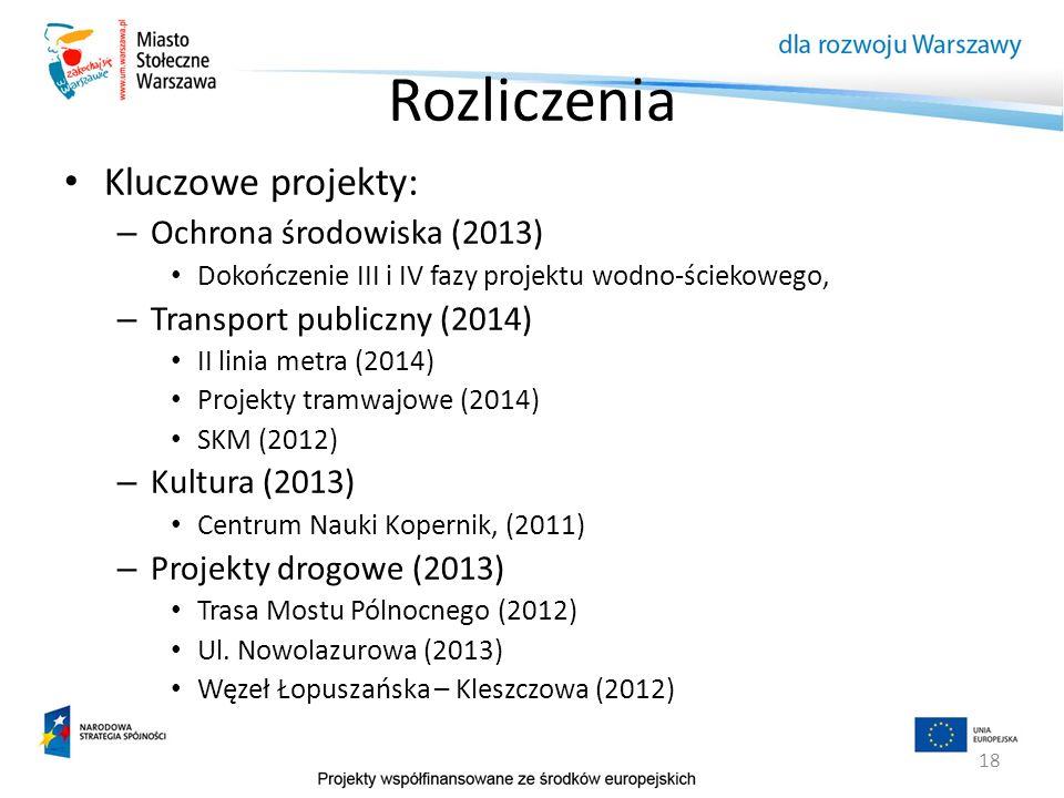 18 Rozliczenia Kluczowe projekty: – Ochrona środowiska (2013) Dokończenie III i IV fazy projektu wodno-ściekowego, – Transport publiczny (2014) II lin