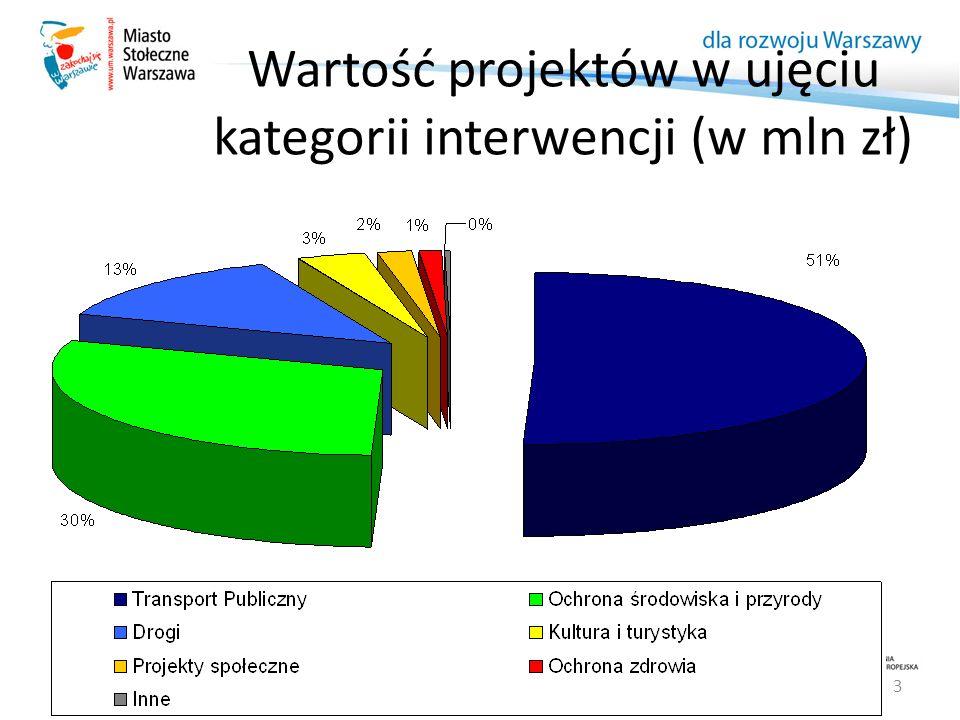 3 Wartość projektów w ujęciu kategorii interwencji (w mln zł)