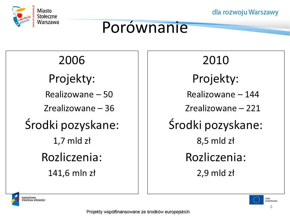 4 Porównanie 2006 Projekty: Realizowane – 50 Zrealizowane – 36 Środki pozyskane: 1,7 mld zł Rozliczenia: 141,6 mln zł 2010 Projekty: Realizowane – 144